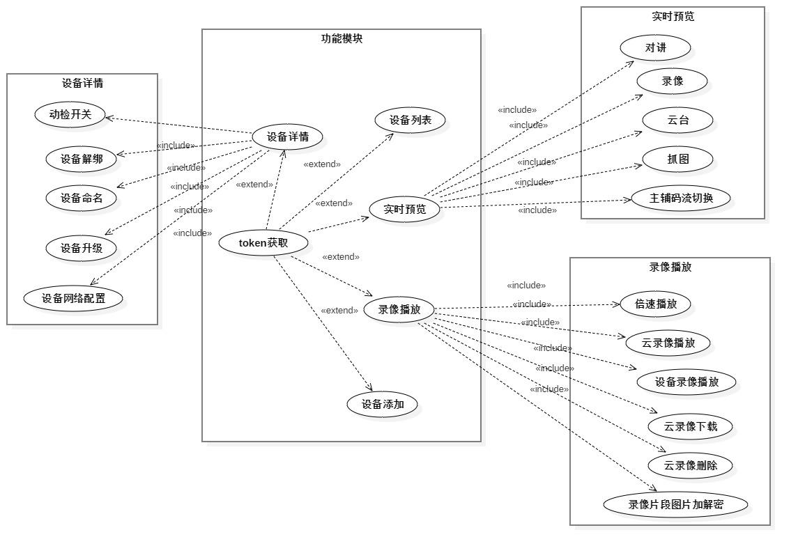 用例功能图