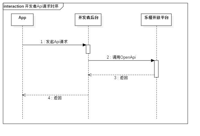 开发者平台接口时序图