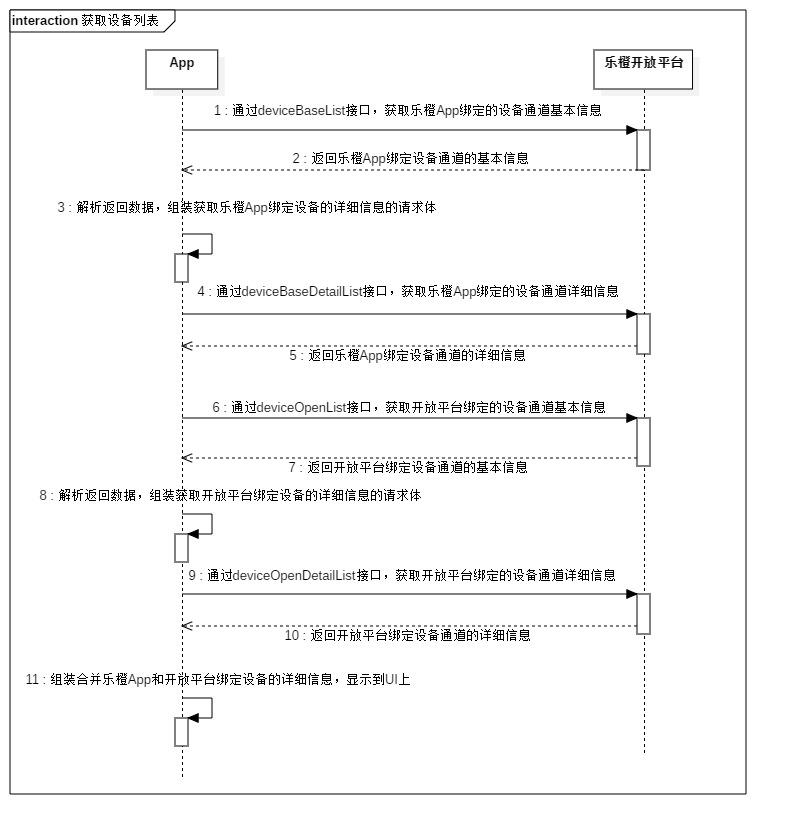 获取设备列表时序图