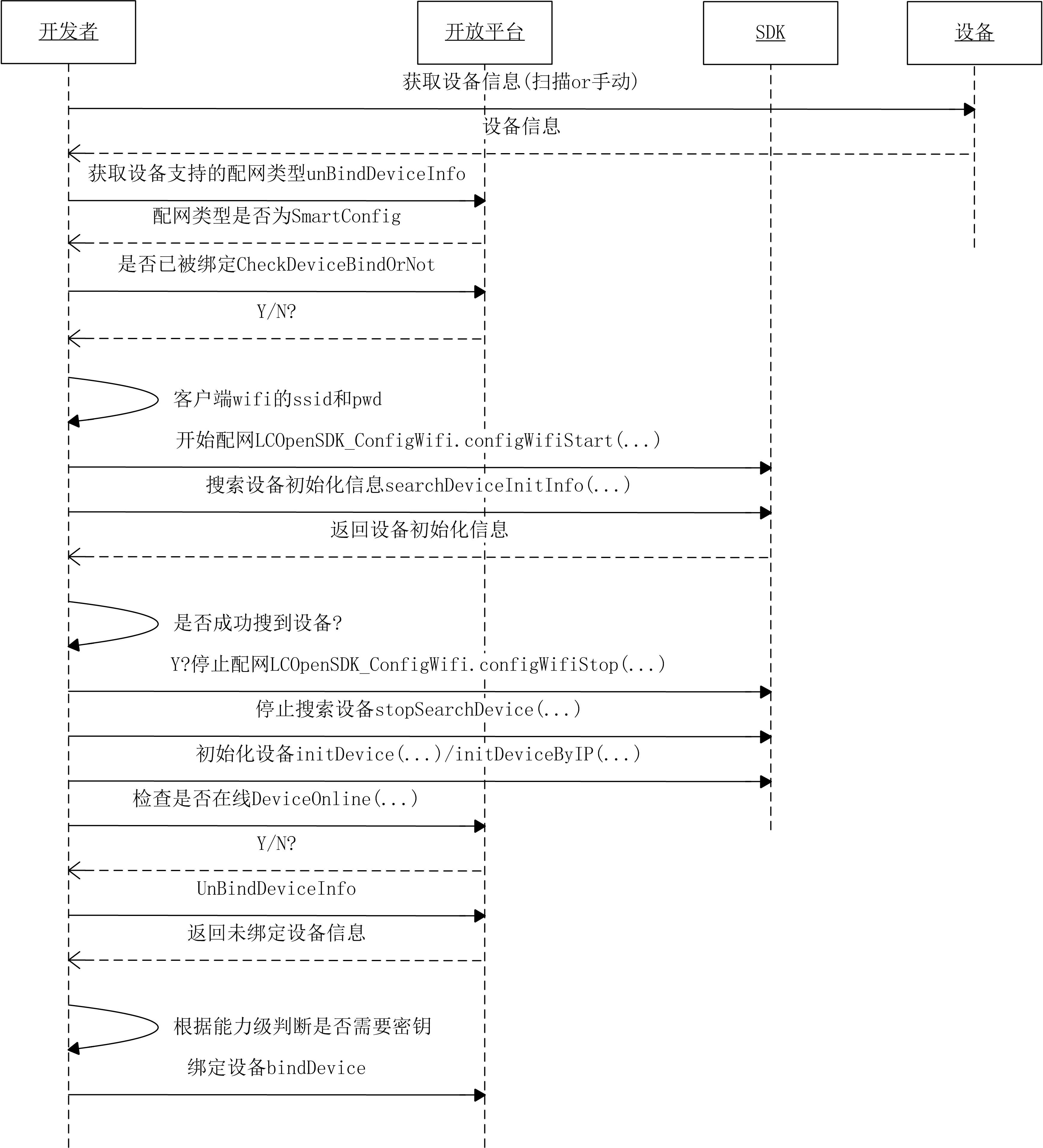 设备添加流程1