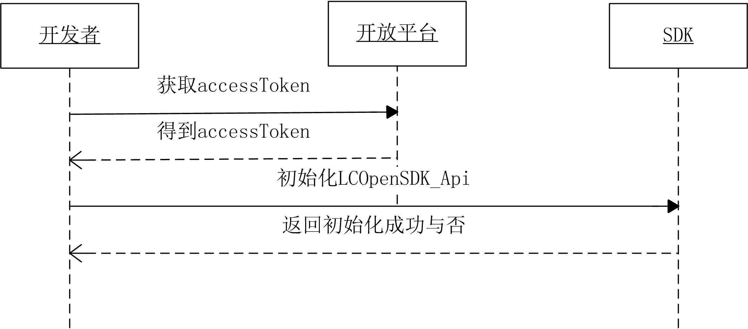 OpenSDK初始化